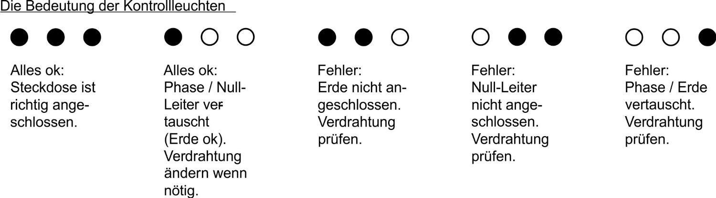 as - Schwabe Steckdosen-Tester, Pase / Null-Leiter / Erde Anschluss ...